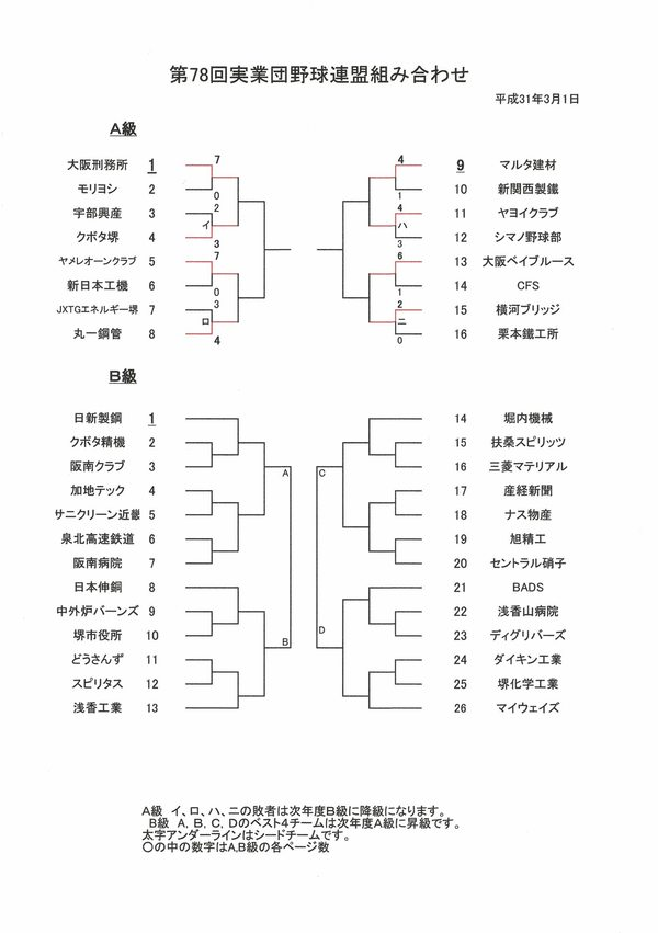 4/7の試合結果と今後の試合日程【第78回大会堺実業団野球連盟】