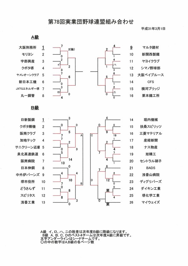 6/9の試合結果と6/16の試合日程【第78回大会堺実業団野球連盟】