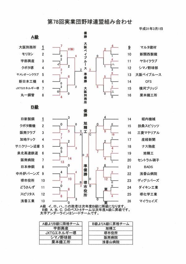 7/7の試合結果と最終結果【第78回大会堺実業団野球連盟】