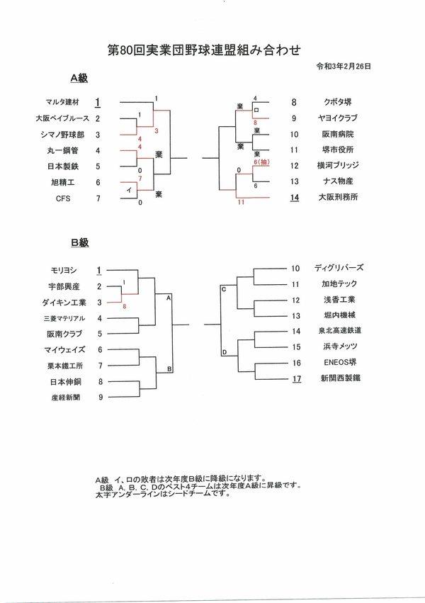 4月18日の試合結果【第80回大会堺実業団野球連盟】